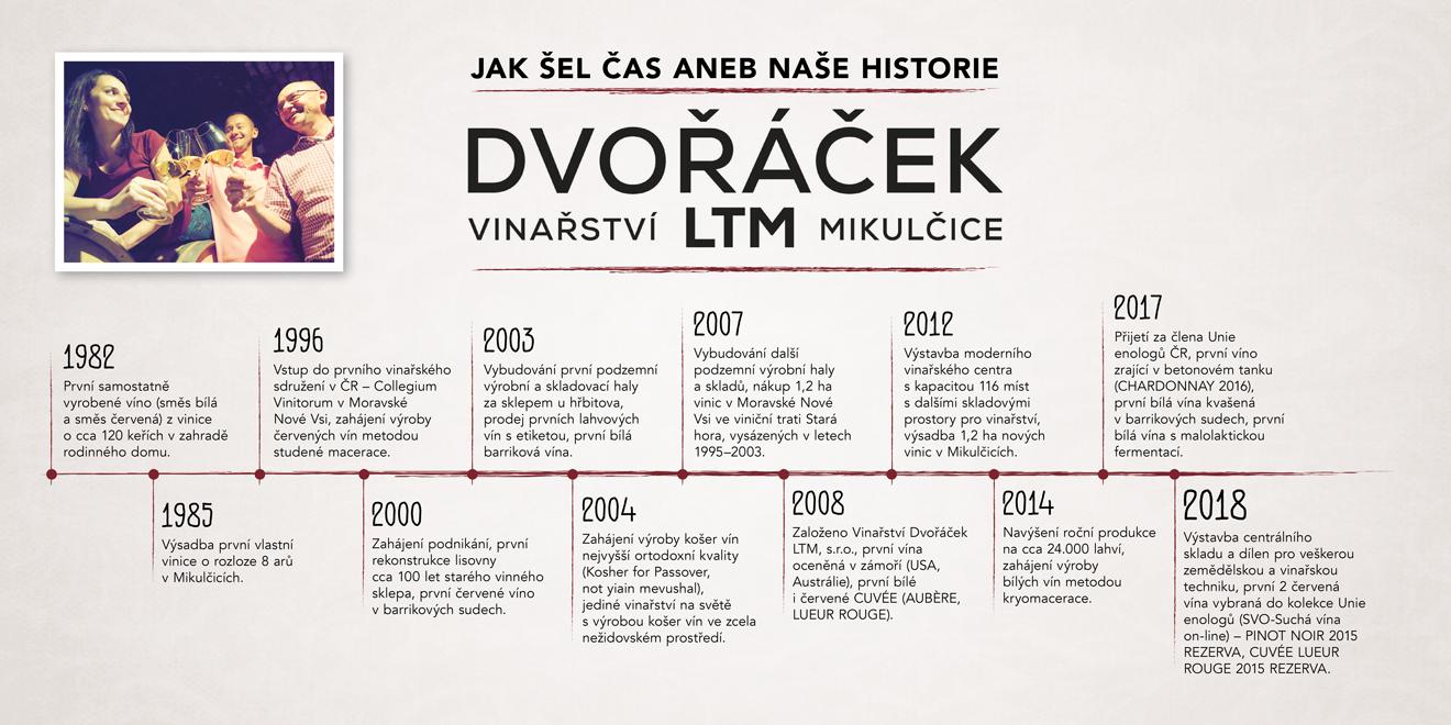 Historie vinařství Dvořáček LTM
